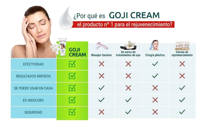 Desventajas de Goji Cream